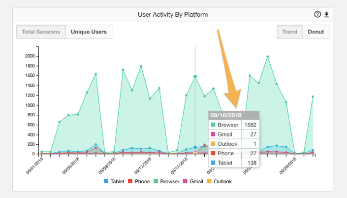 user_activity_by_platform.png