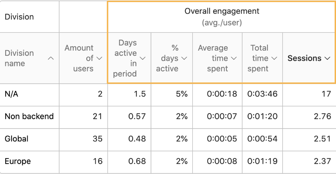 comparing_overall_engagement.png